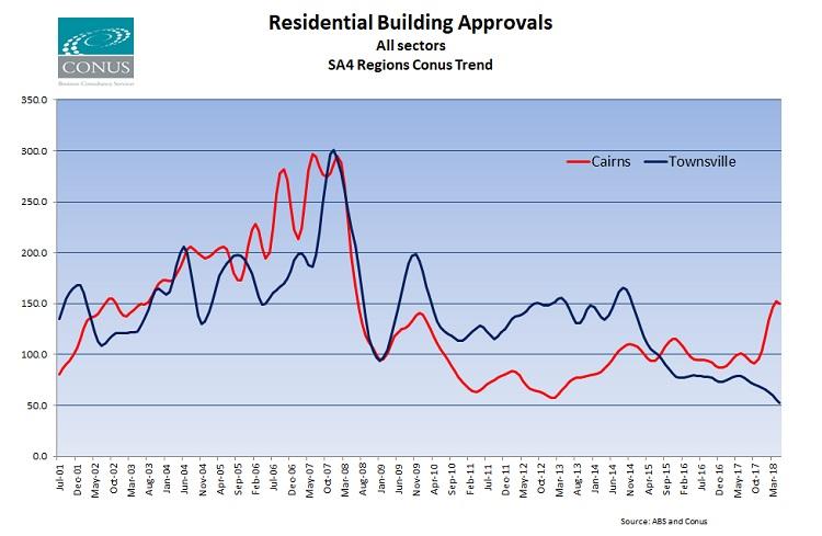cairns regional council development application