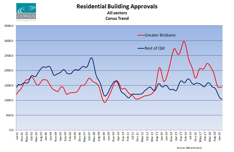 when we dig a little deeper into the trend data we see that the improving  story in greater brisbane is being driven by approvals in brisbane-north  which