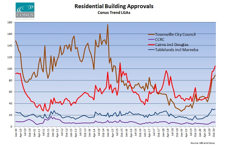 Conus Regional Building Approvals Trend QLD - Nov 2020
